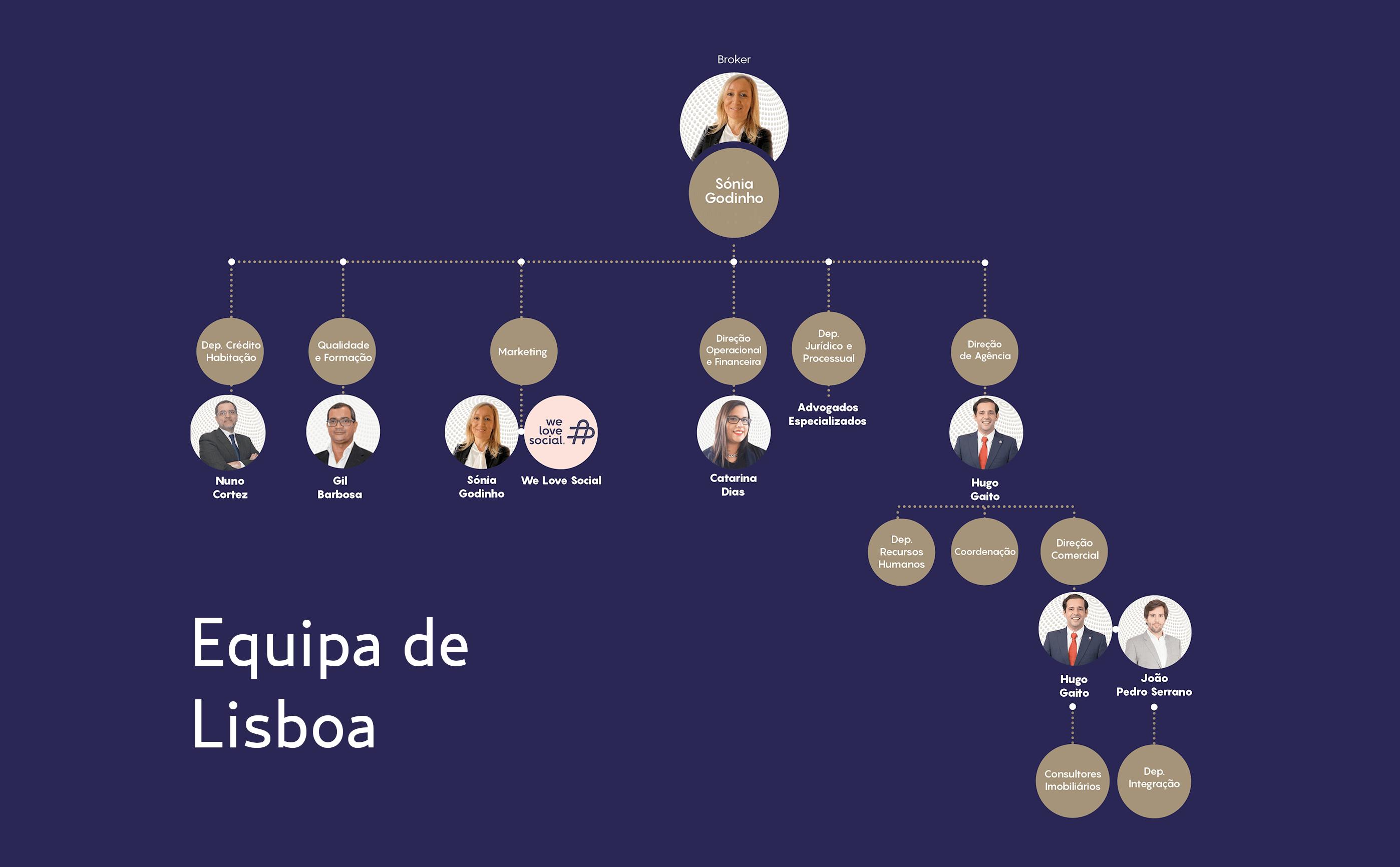 www-organigrama-lisboa